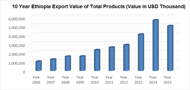 export-value