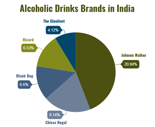 Alcoholic Drinks Brands