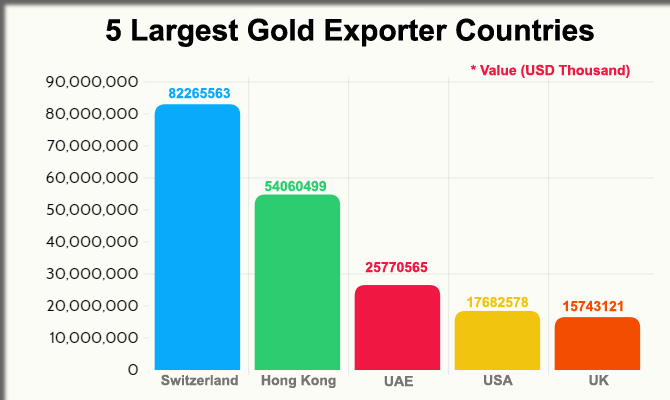 Gold Import Export Data - World's Largest Gold Traders