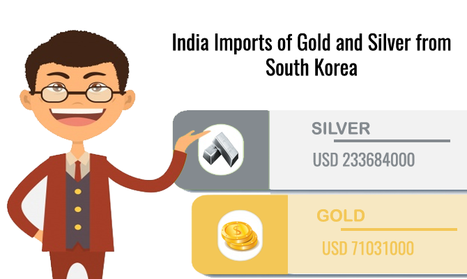 imports gold Silver