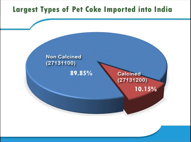 Petrolium Coke