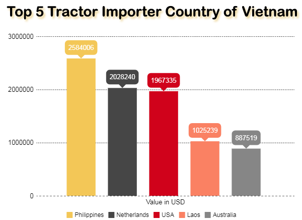 top importer country