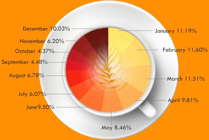 Vietnam Coffee Export – Market Share of Vietnam Coffee Export Compan