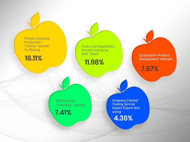 Vietnam Apple Fruit Import Report – Analyse Market Size of Apple Fru