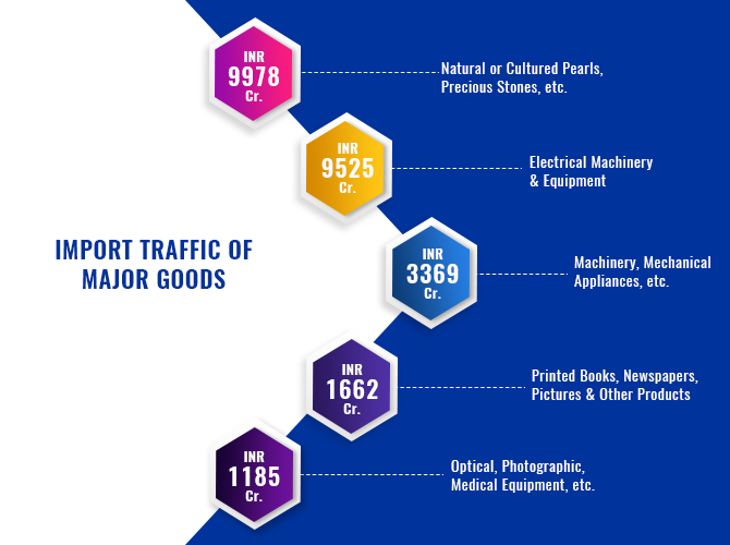 Import & Export Traffic Handled by Delhi Air Port in 2018