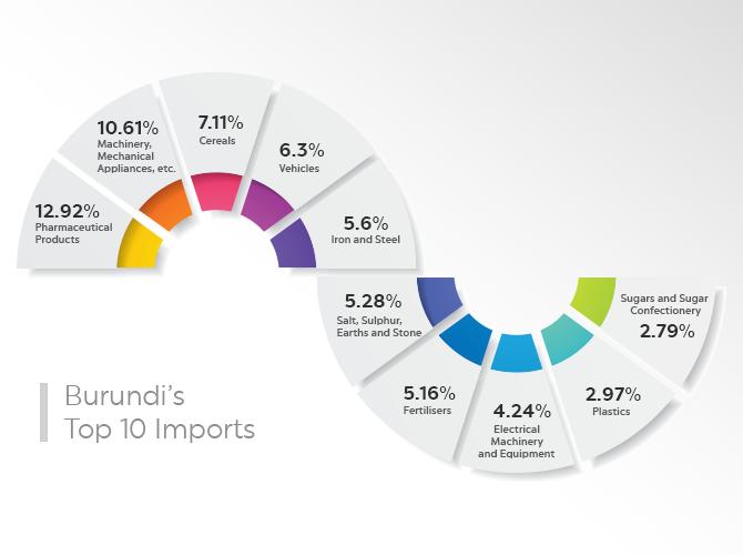 Burundi's Top 10 Imports – Burundi Import Data and Report 2018