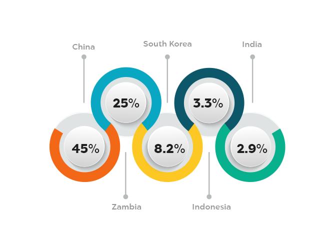 DR Congo's Top 5 Imports & Exports – DR Congo Trade Data