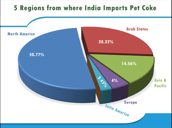 Indian Imports