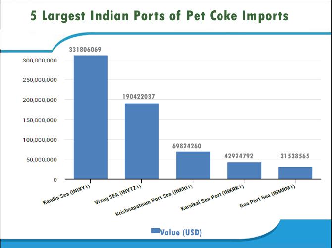Petcoke Imports