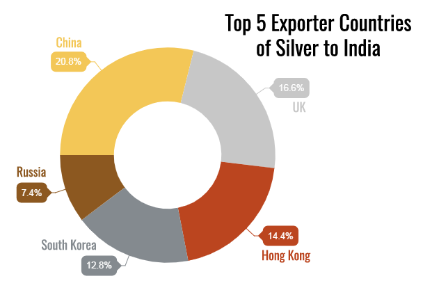 Exporter Countries of Silver