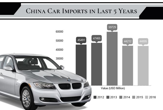 China Car Imports