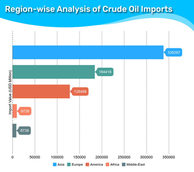 Petroleum Crude Oil Imports by Country – China Stands as Top