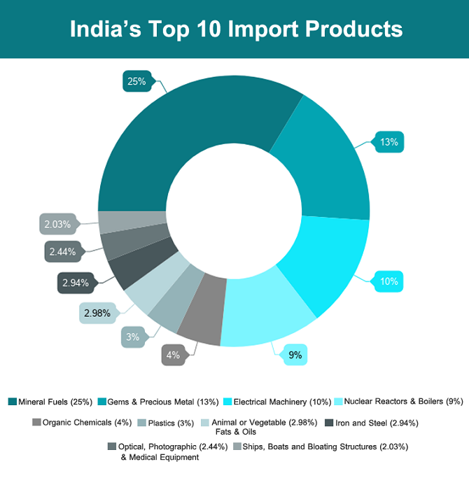 Import And Export Company Emirate Co Mail: What Does India Import From Global Countries? India's Top