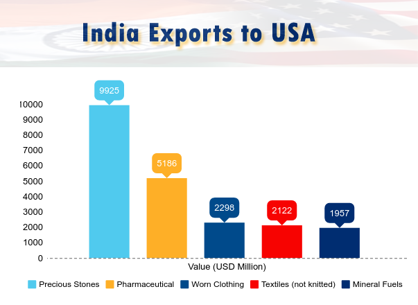 Trade between India and US - India US Trade Statistics 2016