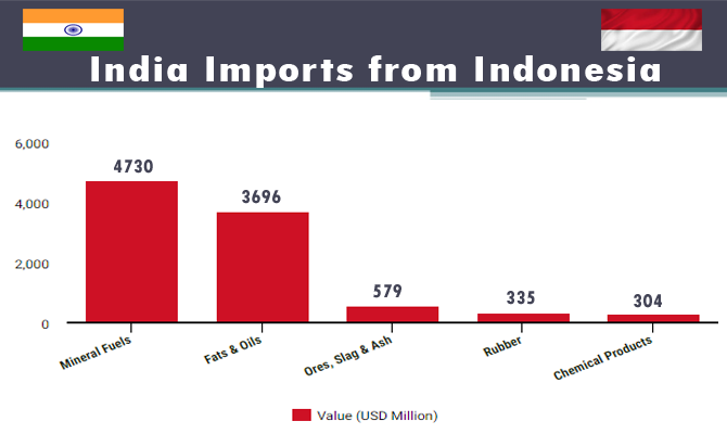 Bilateral Trade Relations between India and Indonesia 2016