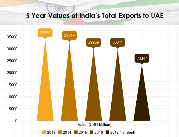 India-UAE Bilateral Trade – UAE & India Exports and Imports Data 201
