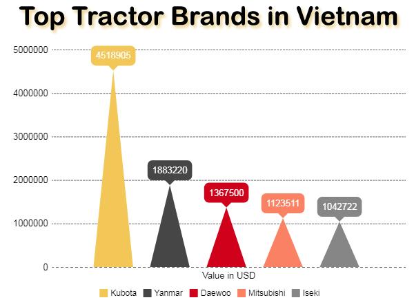 Tractor Brands in Vietnam