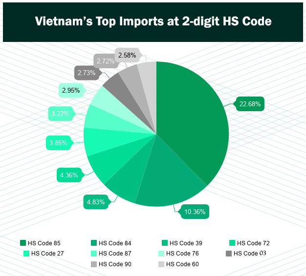 List of Vietnam Top 10 Import Products - Vietnam Import Data by HS Cod
