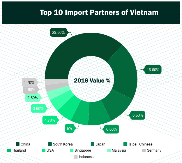 List of Vietnam Top 10 Import Products - Vietnam Import Data