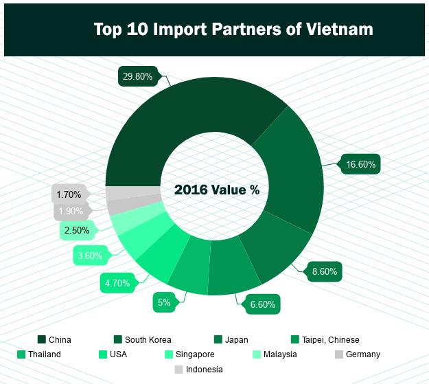 List of Vietnam Top 10 Import Products - Vietnam Import Data