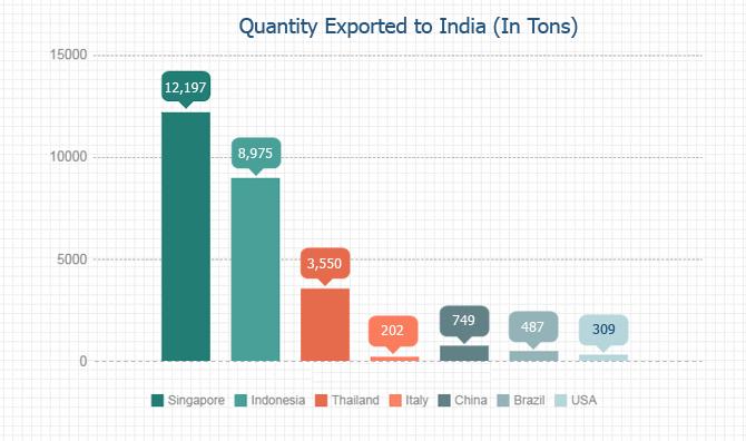 Quantity Exported