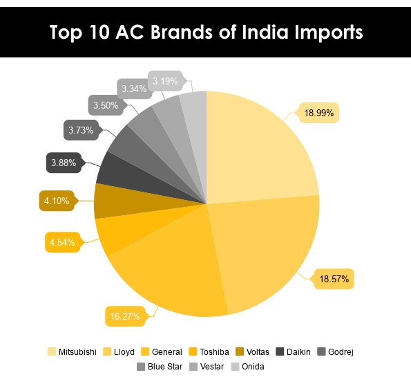 Top 10 Air Conditioner Ac Brands Imported Into India In 2017