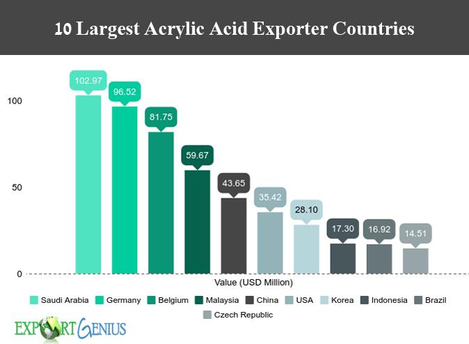 Acrylic Acid World Market Outlook – Acrylic Acid Global Trade Statis