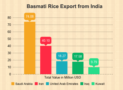 Rice Exporters in India - Data and Report of Rice Export from India Ma