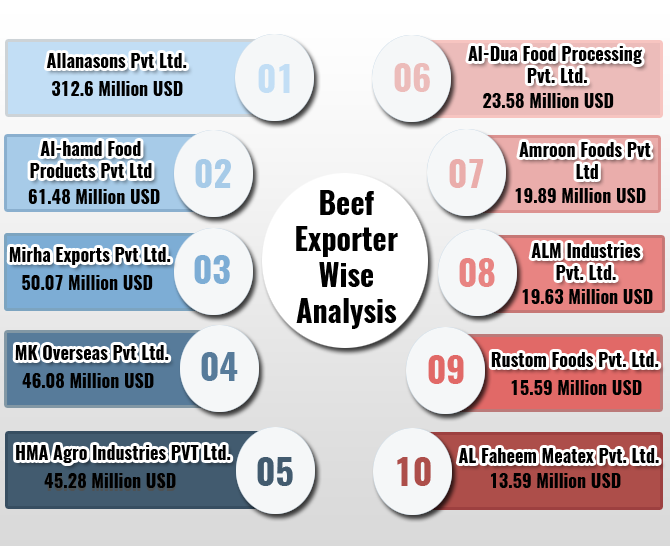 Top Beef Exporters in India: Report on Beef and Other Meat Exporters