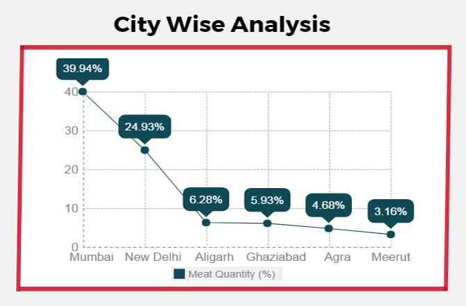 City Wise Analysis