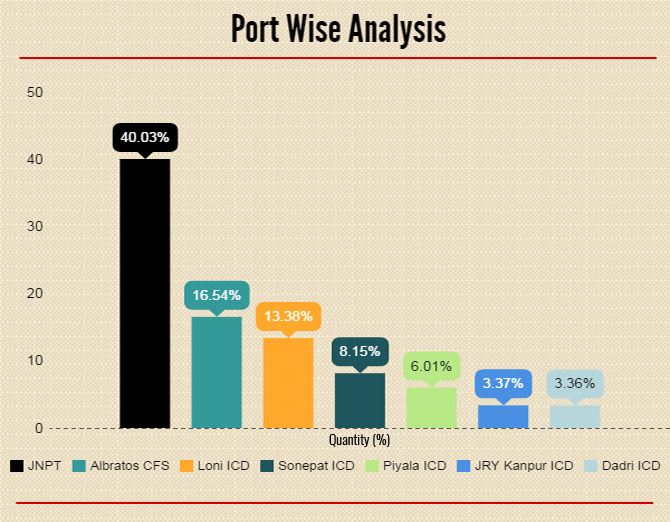 Port wise Analysis