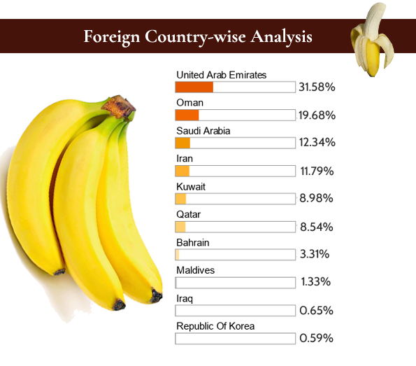 Exports of Banana from India in 2017 – India's Top Exporters
