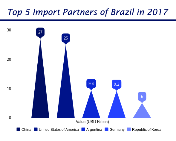Brazil Main Trading Partners 2017 – China Top Brazilian