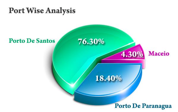 Port Wise Analysis