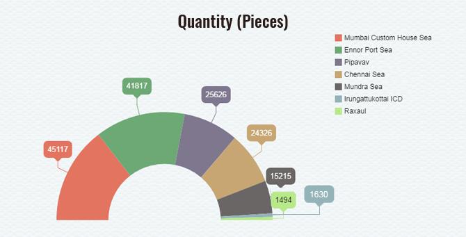 Quantity in Pieces