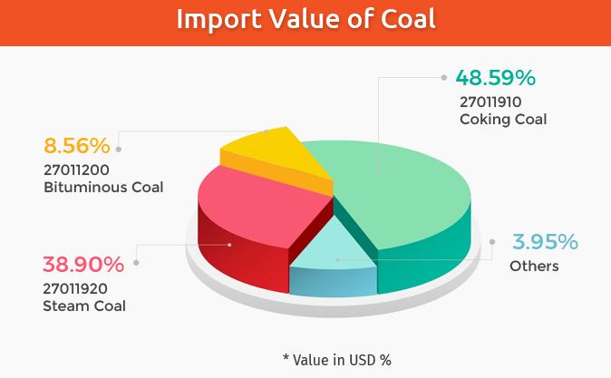 import value of coal