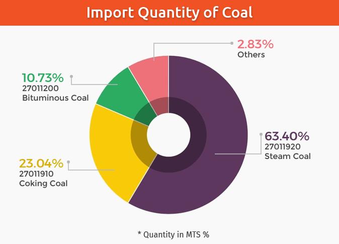 Quantity of Coal