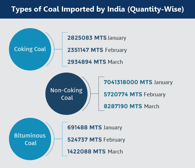 Coal Imported in India