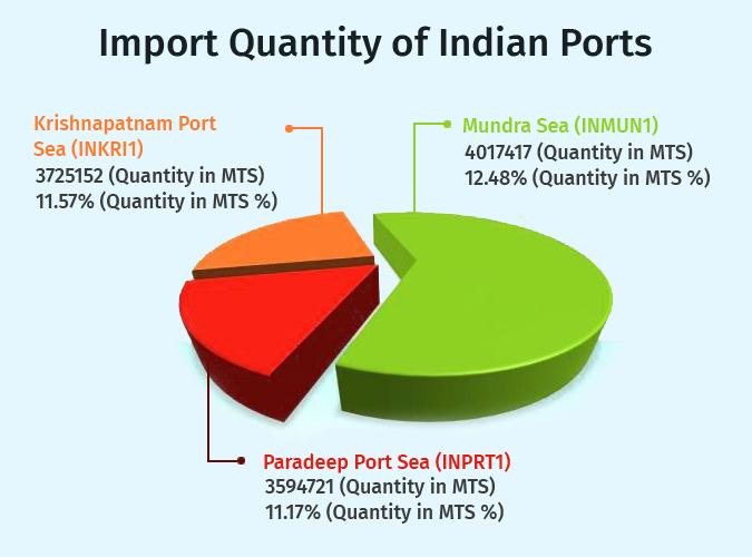 Import Quantity
