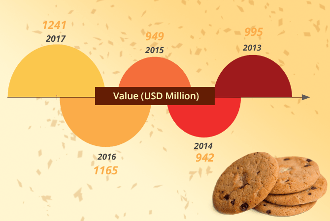 Cookies Imports into the United States – Market Analysis Report