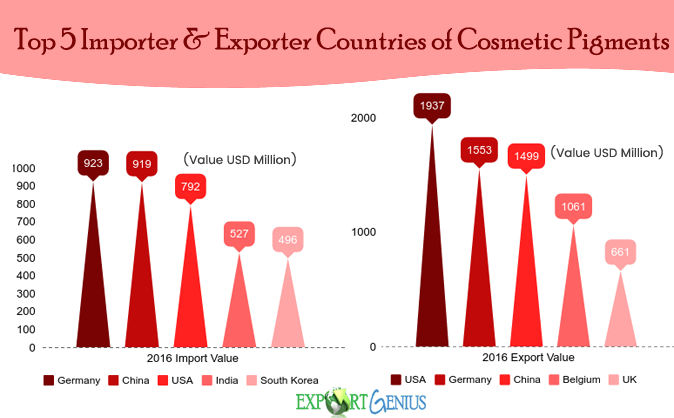 Cosmetic Pigments Global Trade Report – Germany, US & China