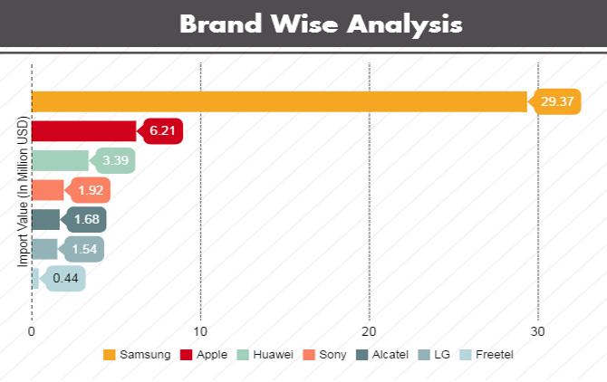 Brand Wise Analysis