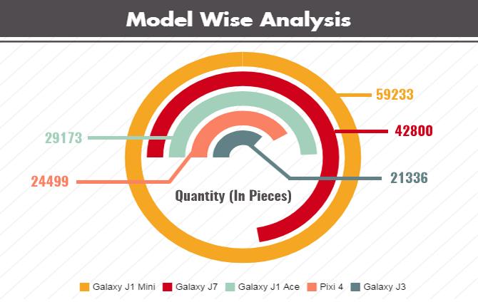 Model Wise Analysis
