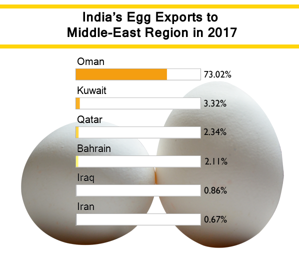 5 Largest Indian Egg Export Destinations – Egg Export Data 2017
