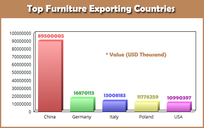 China Furniture Exports Represent 38 Worldwide
