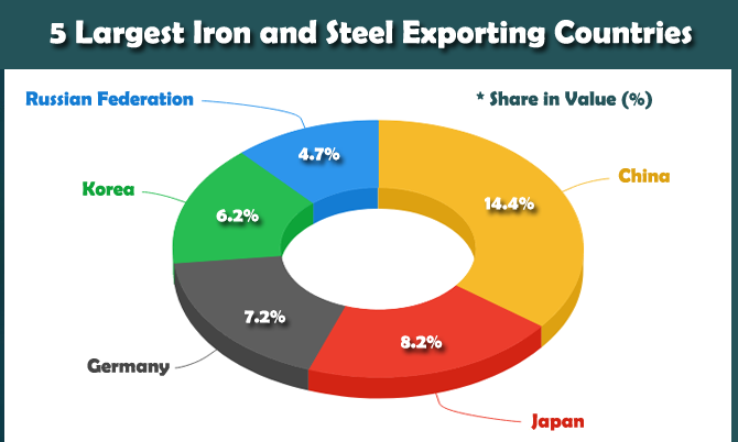 Import Export of Iron and Steel - Iron and Steel Industry