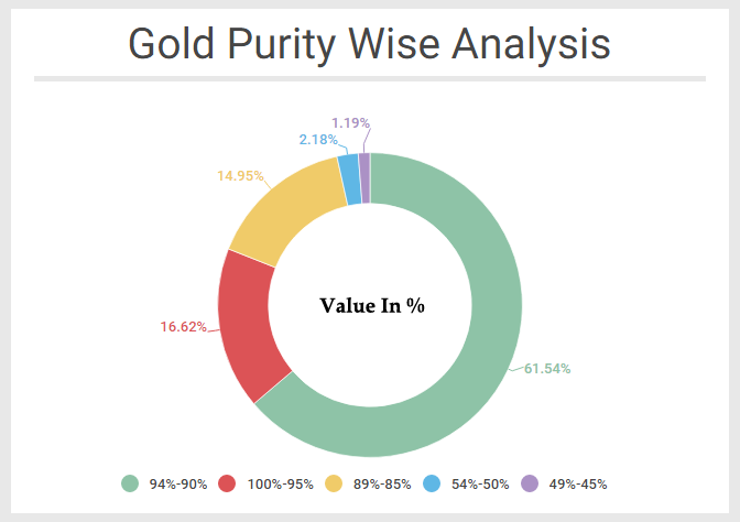 Purity Wise Analysis