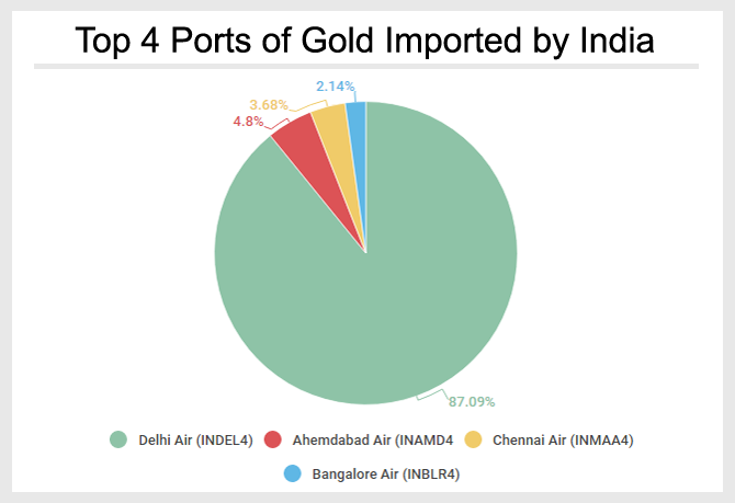 Gold Imported by India