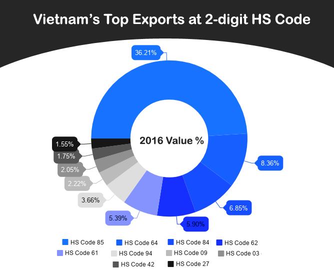 What does Vietnam Export? List of Largest Vietnam Export