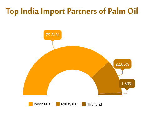 Palm Oil Imports into India 2017 – List of Palm Oil